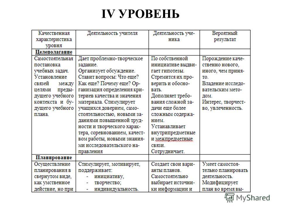 IV УРОВЕНЬ