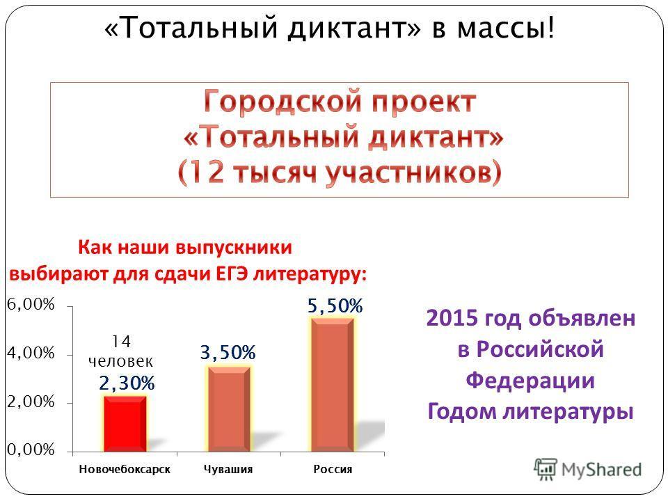 2015 год объявлен в Российской Федерации Годом литературы Как наши выпускники выбирают для сдачи ЕГЭ литературу: 14 человек «Тотальный диктант» в массы!
