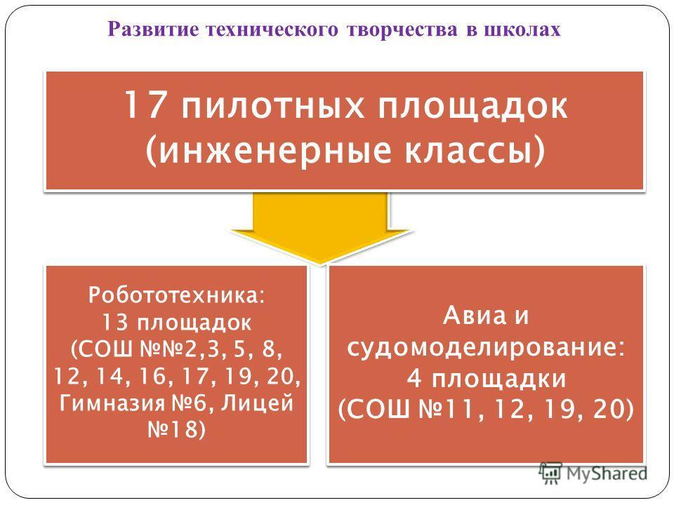 17 пилотных площадок (инженерные классы) Робототехника: 13 площадок (СОШ 2,3, 5, 8, 12, 14, 16, 17, 19, 20, Гимназия 6, Лицей 18) Робототехника: 13 площадок (СОШ 2,3, 5, 8, 12, 14, 16, 17, 19, 20, Гимназия 6, Лицей 18) Авиа и судомоделирование: 4 пло