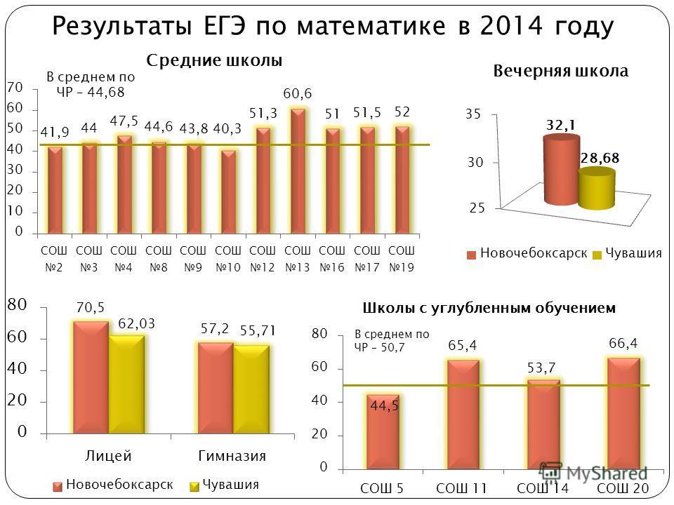 Результаты ЕГЭ по математике в 2014 году