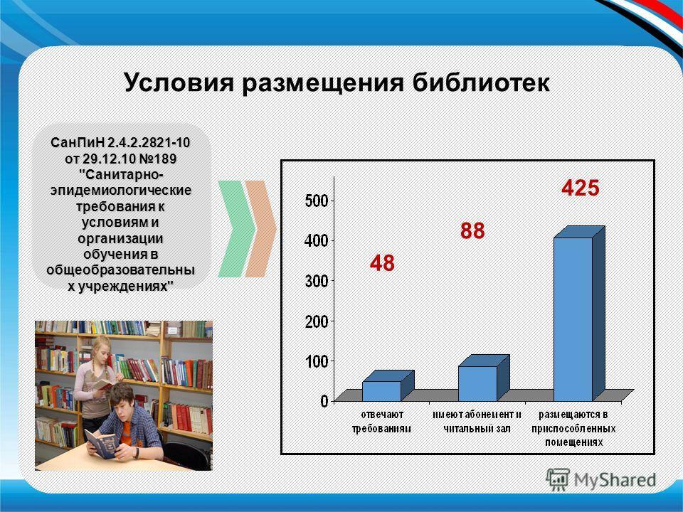 Условия размещения библиотек 88 425 Сан ПиН 2.4.2.2821-10 от 29.12.10 189 Санитарно- эпидемиологические требования к условиям и организации обучения в общеобразовательных учреждениях 48