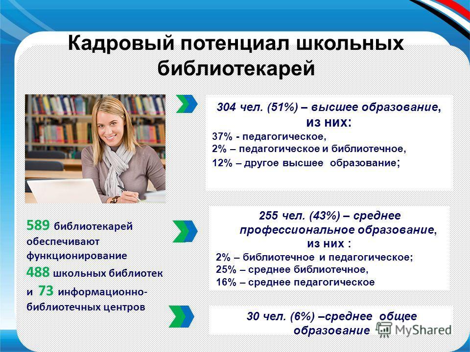 304 чел. (51%) – высшее образование, из них: 37% - педагогическое, 2% – педагогическое и библиотечное, 12% – другое высшее образование ; 255 чел. (43%) – среднее профессиональное образование, из них : 2% – библиотечное и педагогическое; 25% – среднее