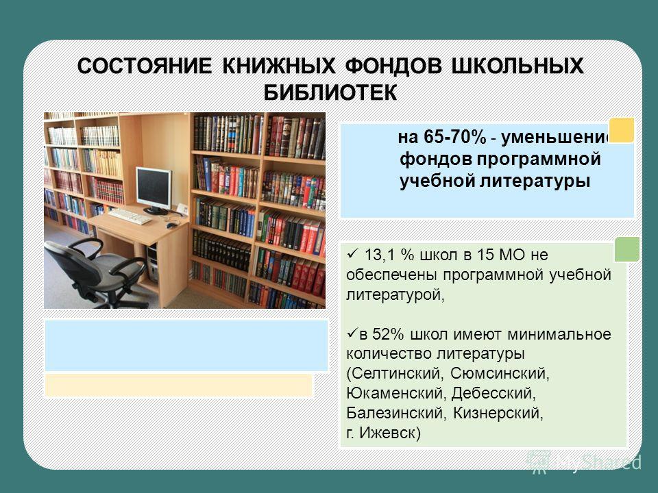 СОСТОЯНИЕ КНИЖНЫХ ФОНДОВ ШКОЛЬНЫХ БИБЛИОТЕК на 65-70% - уменьшение фондов программной учебной литературы 13,1 % школ в 15 МО не обеспечены программной учебной литературой, в 52% школ имеют минимальное количество литературы (Селтинский, Сюмсинский, Юк