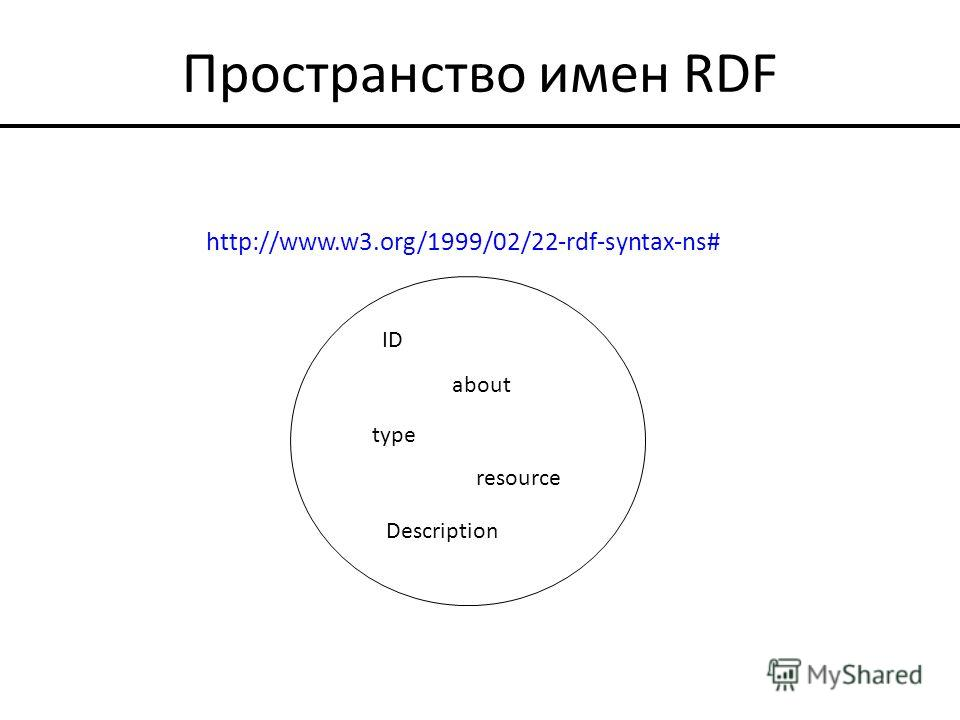 Пространство имен RDF http://www.w3.org/1999/02/22-rdf-syntax-ns# ID about type resource Description