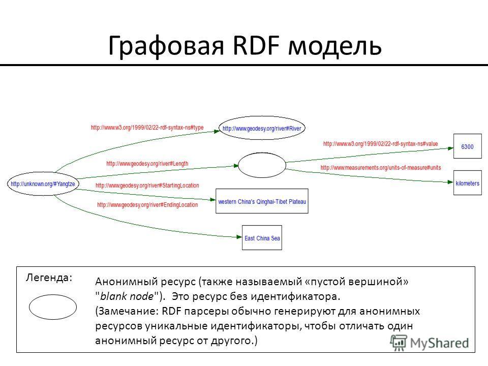 Графовая RDF модель Анонимный ресурс (также называемый «пустой вершиной»