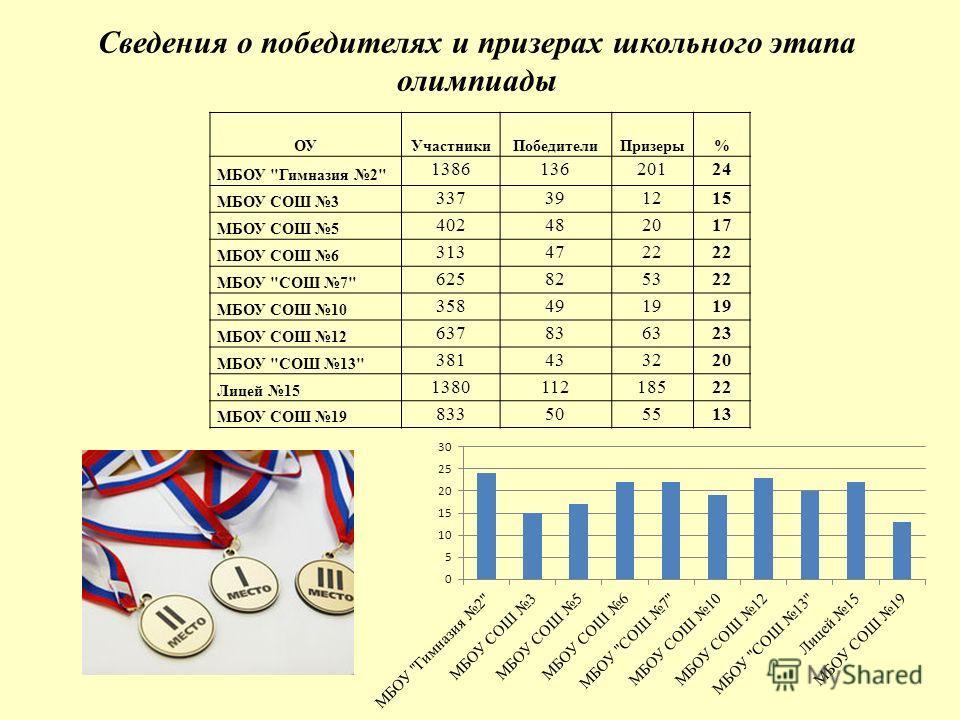 Сведения о победителях и призерах школьного этапа олимпиады ОУУчастники ПобедителиПризеры% МБОУ