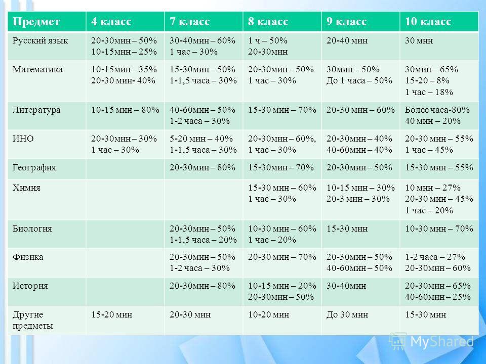 Предмет 4 класс 7 класс 8 класс 9 класс 10 класс Русский язык 20-30 мин – 50% 10-15 мин – 25% 30-40 мин – 60% 1 час – 30% 1 ч – 50% 20-30 мин 20-40 мин 30 мин Математика 10-15 мин – 35% 20-30 мин- 40% 15-30 мин – 50% 1-1,5 часа – 30% 20-30 мин – 50%