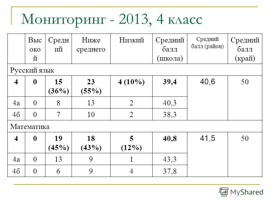 Мониторинг - 2013, 4 класс Выс око й Средн ий Ниже среднего Низкий Средний балл (школа) Средний балл (район) Средний балл (край) Русский язык 4015 (36%) 23 (55%) 4 (10%)39,4 40,6 50 4 а 0813240,3 4 б 0710238,3 Математика 4019 (45%) 18 (43%) 5 (12%) 4