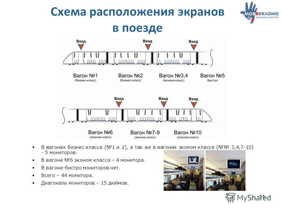 11 Схема расположения экранов в поезде В вагонах бизнес класса (1 и 2), а так же в вагонах эконом класса ( 3,4,7-10) - 5 мониторов. В вагоне 6 эконом класса – 4 монитора. В вагоне-бистро мониторов нет. Всего – 44 монитора. Диагональ мониторов – 15 дю