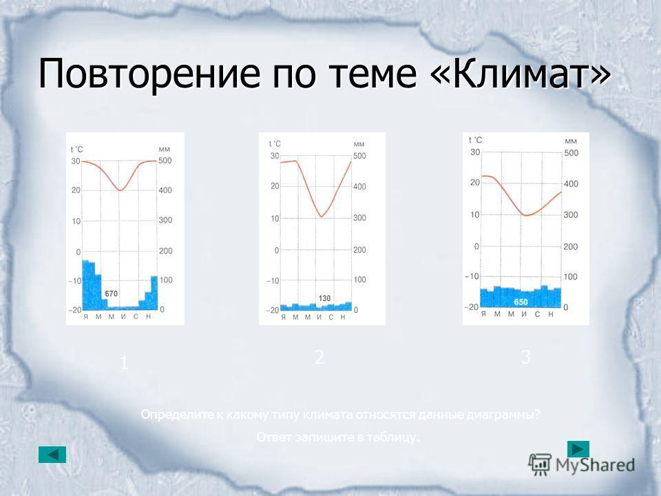 Повторение по теме «Климат» 1 23 Определите к какому типу климата относятся данные диаграммы? Ответ запишите в таблицу.