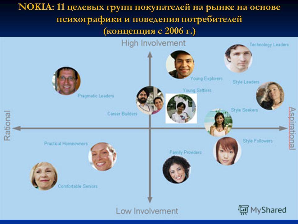 NOKIA: 11 целевых групп покупателей на рынке на основе психографики и поведения потребителей (концепция с 2006 г.)