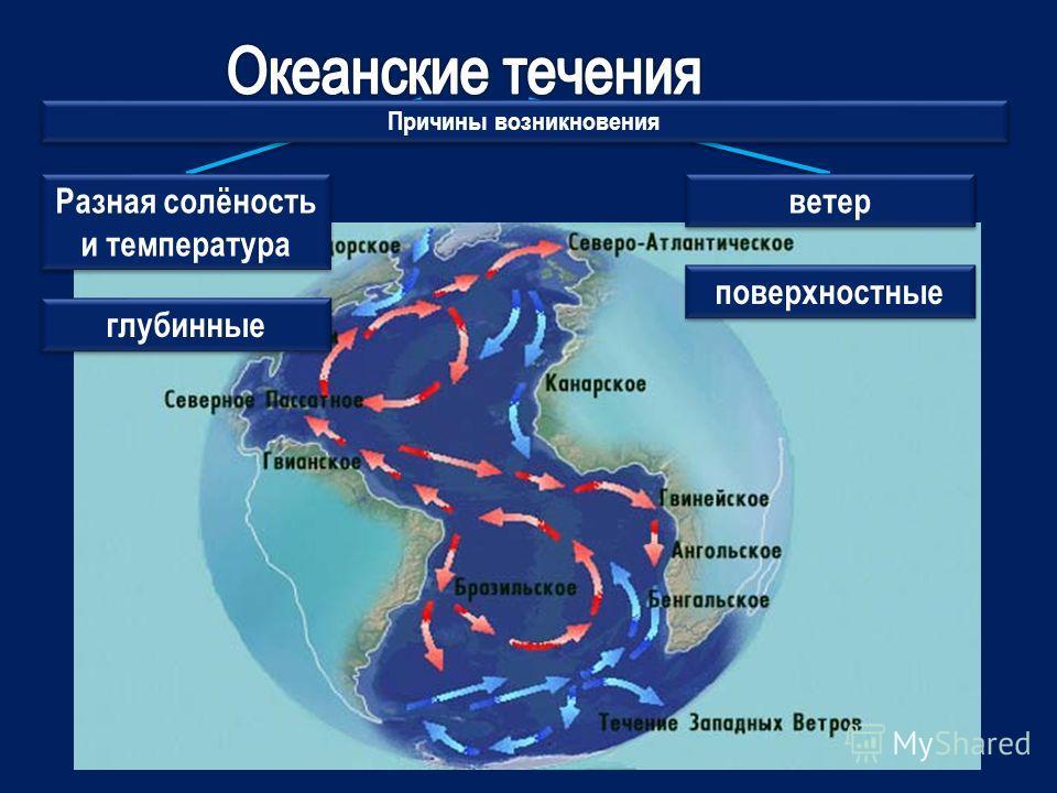 Причины возникновения Разная солёность и температура ветер глубинные поверхностные