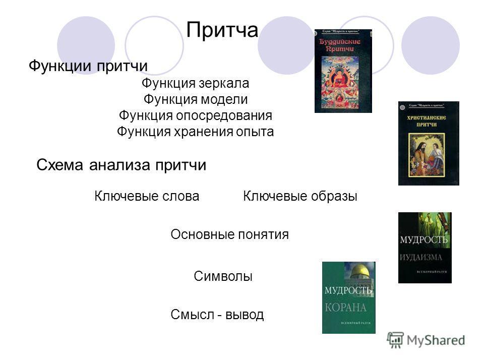 Притча Функции притчи Функция зеркала Функция модели Функция опосредования Функция хранения опыта Схема анализа притчи Ключевые слова Ключевые образы Основные понятия Символы Смысл - вывод