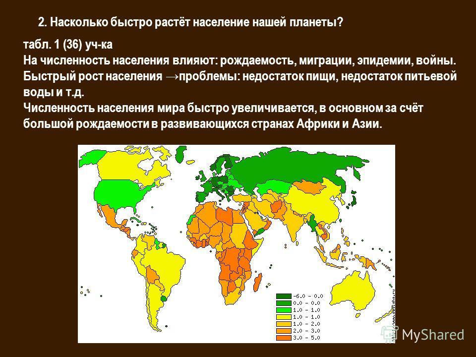 2. Насколько быстро растёт население нашей планеты? табл. 1 (36) уч-ка На численность населения влияют: рождаемость, миграции, эпидемии, войны. Быстрый рост населения проблемы: недостаток пищи, недостаток питьевой воды и т.д. Численность населения ми