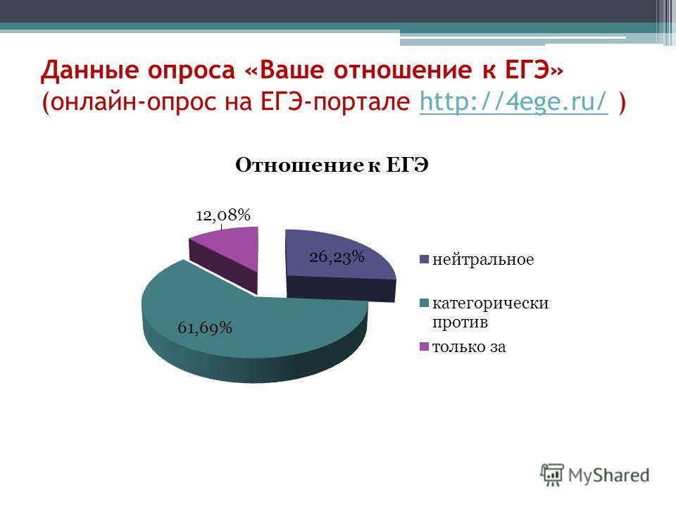 Данные опроса «Ваше отношение к ЕГЭ» (онлайн-опрос на ЕГЭ-портале http://4ege.ru/ )http://4ege.ru/