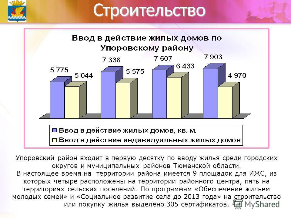 Строительство Упоровский район входит в первую десятку по вводу жилья среди городских округов и муниципальных районов Тюменской области. В настоящее время на территории района имеется 9 площадок для ИЖС, из которых четыре расположены на территории ра