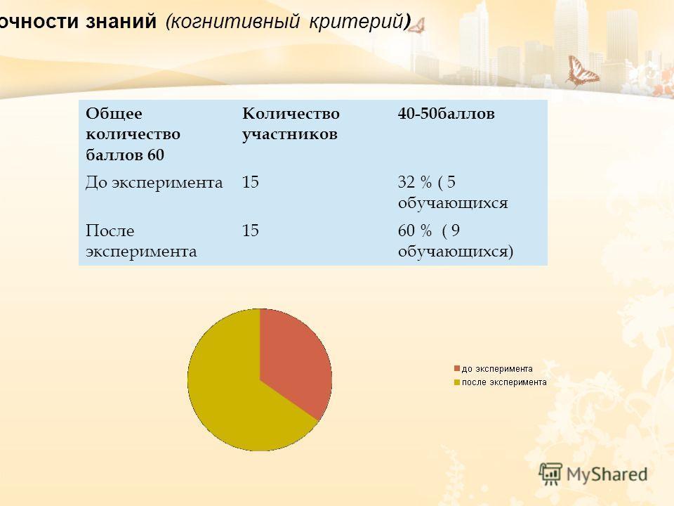 Выявление объёма, уровня и прочности знаний ( когнитивный критерий ) Общее количество баллов 60 Количество участников 40-50 баллов До эксперимента 15 32 % ( 5 обучающихся После эксперимента 1560 % ( 9 обучающихся)