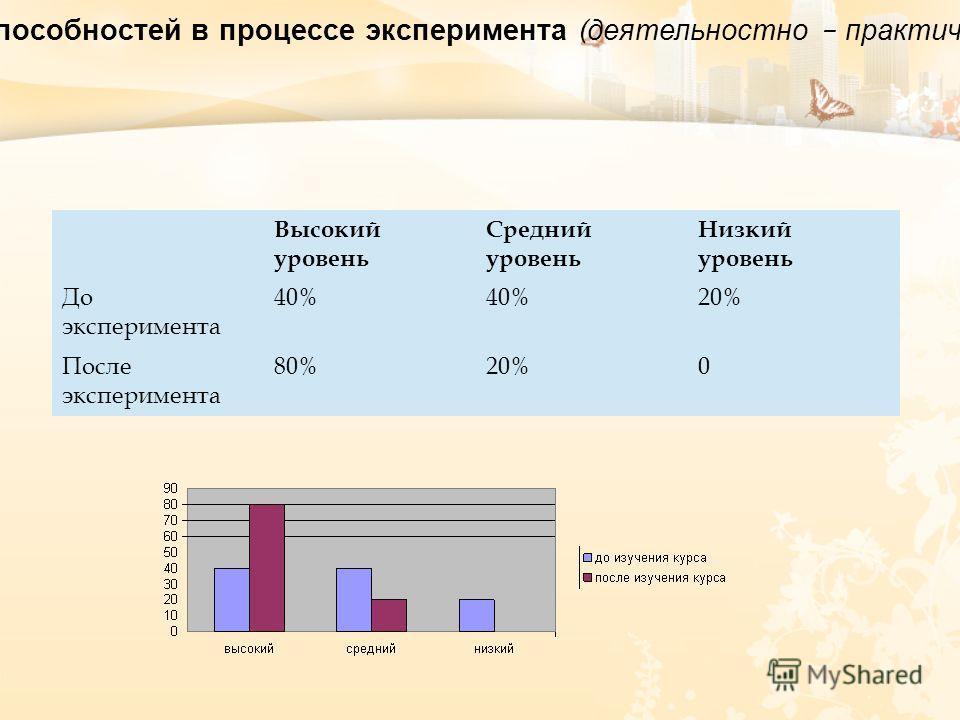 Выявление уровня развития практических навыков и творческих способностей в процессе эксперимента ( деятельностно – практический критерий ) Высокий уровень Средний уровень Низкий уровень До эксперимента 40% 20% После эксперимента 80%20%0