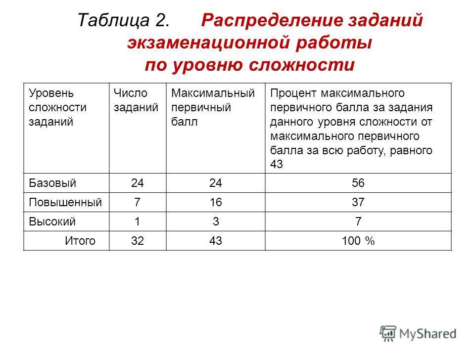 Таблица 2. Распределение заданий экзаменационной работы по уровню сложности Уровень сложности заданий Число заданий Максимальный первичный балл Процент максимального первичного балла за задания данного уровня сложности от максимального первичного бал