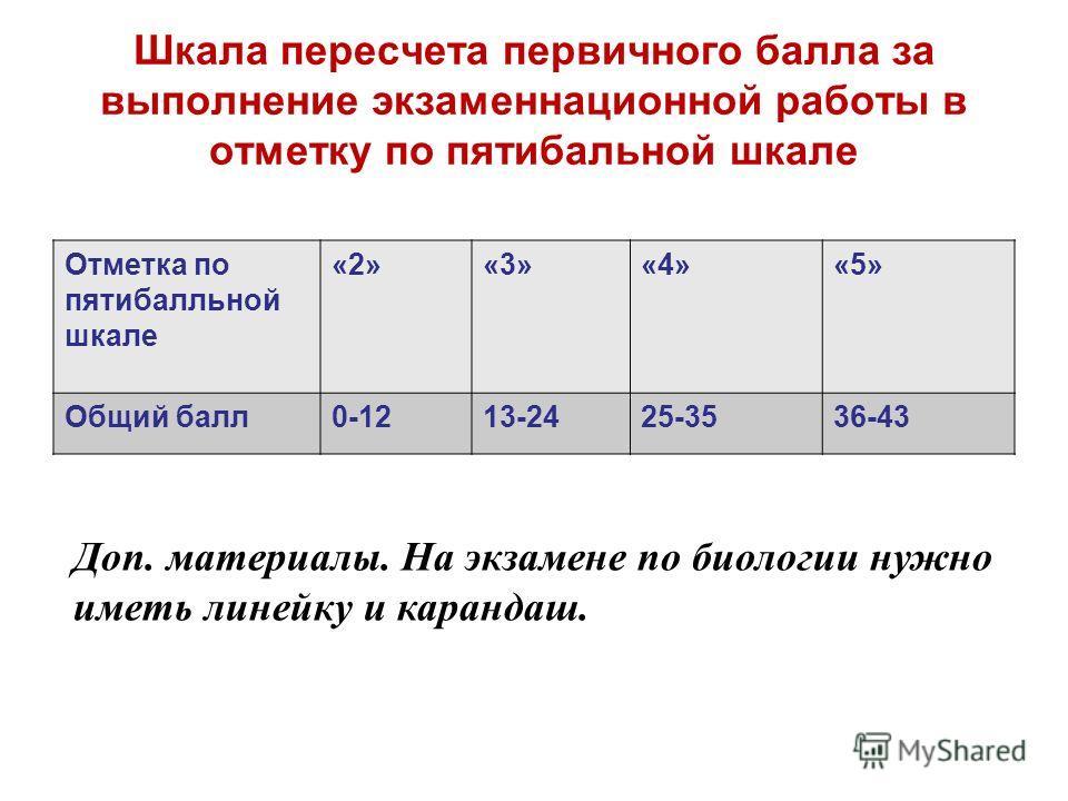 Шкала пересчета первичного балла за выполнение экзаменационной работы в отметку по пятибалльной шкале Отметка по пятибалльной шкале «2»«3»«4»«5» Общий балл 0-1213-2425-3536-43 Доп. материалы. На экзамене по биологии нужно иметь линейку и карандаш.