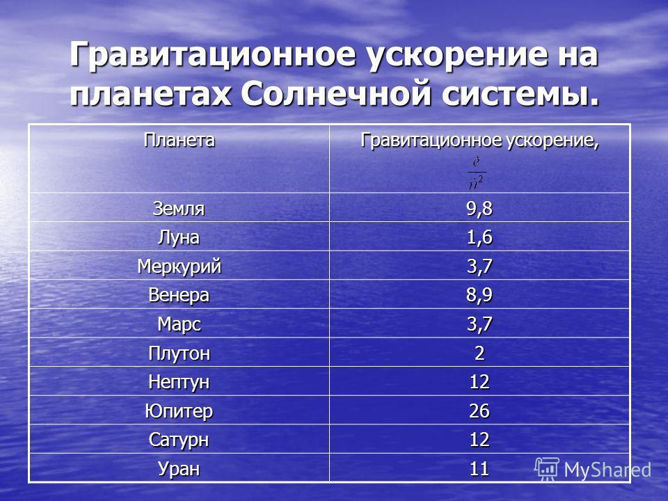 Гравитационное ускорение на планетах Солнечной системы. Планета Гравитационное ускорение, Земля 9,8 Луна 1,6 Меркурий 3,7 Венера 8,9 Марс 3,7 Плутон 2 Нептун 12 Юпитер 26 Сатурн 12 Уран 11