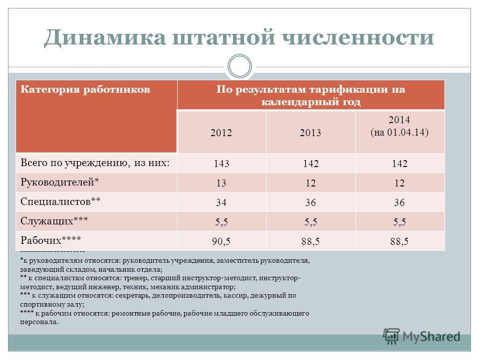 Динамика штатной численности Категория работников По результатам тарификации на календарный год 20122013 2014 (на 01.04.14) Всего по учреждению, из них: 143142 Руководителей* 1312 Специалистов** 3436 Служащих*** 5,5 Рабочих**** 90,588,5 -------------