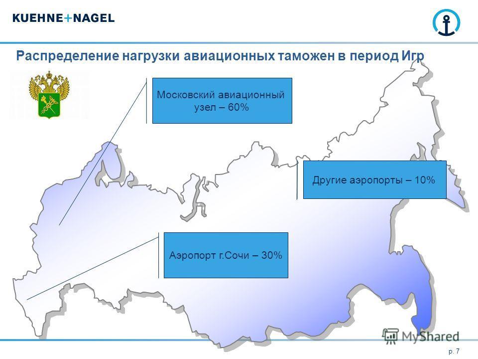 Распределение нагрузки авиационных таможен в период Игр p. 7 Московский авиационный узел – 60% Аэропорт г.Сочи – 30% Другие аэропорты – 10%