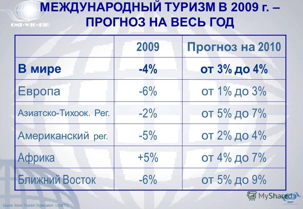 2009 Прогноз на 2010 В мире -4% от 3% до 4% Европа -6% от 1% до 3% Азиатско-Тихоок. Рег. -2% от 5% до 7% Американский рег. -5% от 2% до 4% Африка+5% от 4% до 7% Ближний Восток-6% от 5% до 9% МЕЖДУНАРОДНЫЙ ТУРИЗМ В 2009 г. – ПРОГНОЗ НА ВЕСЬ ГОД Source