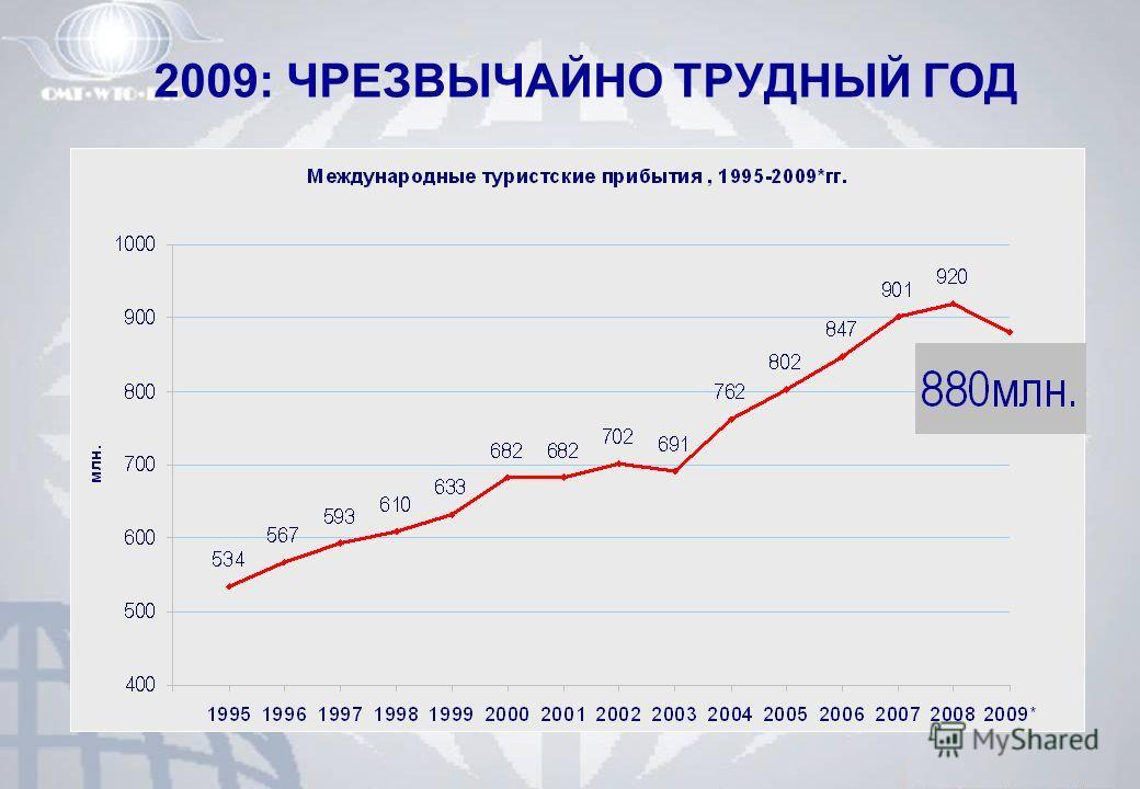 2009: ЧРЕЗВЫЧАЙНО ТРУДНЫЙ ГОД