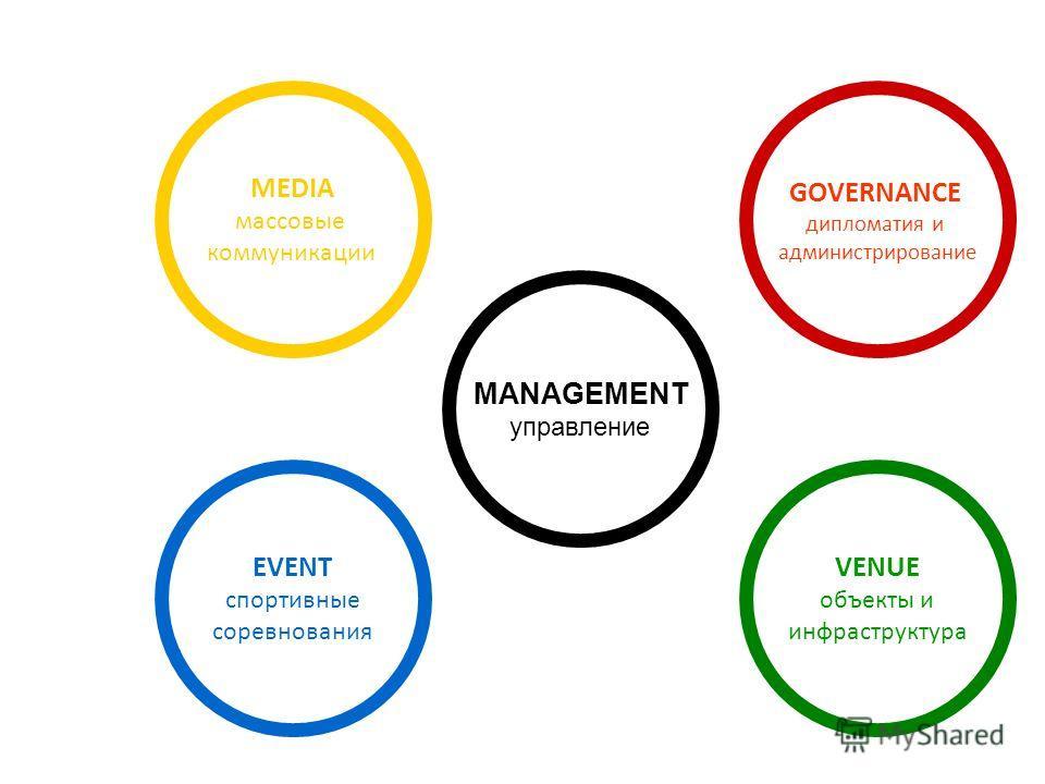 MANAGEMENT управление MEDIA массовые коммуникации EVENT спортивные соревнования VENUE объекты и инфраструктура GOVERNANCE дипломатия и администрирование