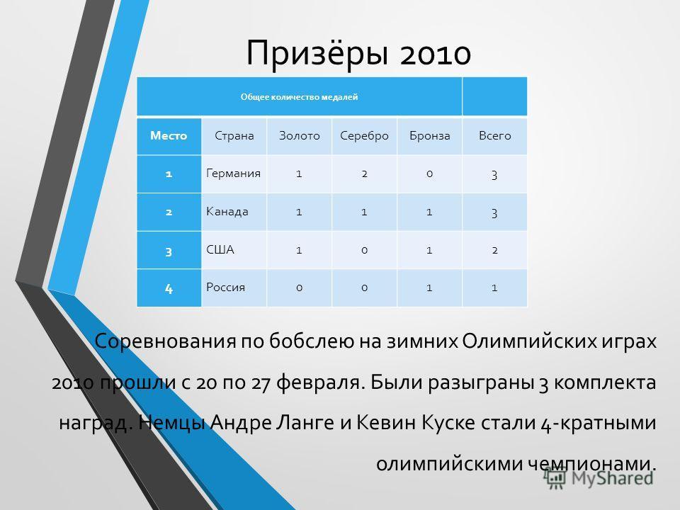 Призёры 2010 Соревнования по бобслею на зимних Олимпийских играх 2010 прошли с 20 по 27 февраля. Были разыграны 3 комплекта наград. Немцы Андре Ланге и Кевин Куске стали 4-кратными олимпийскими чемпионами. Общее количество медалей Место СтранаЗолото