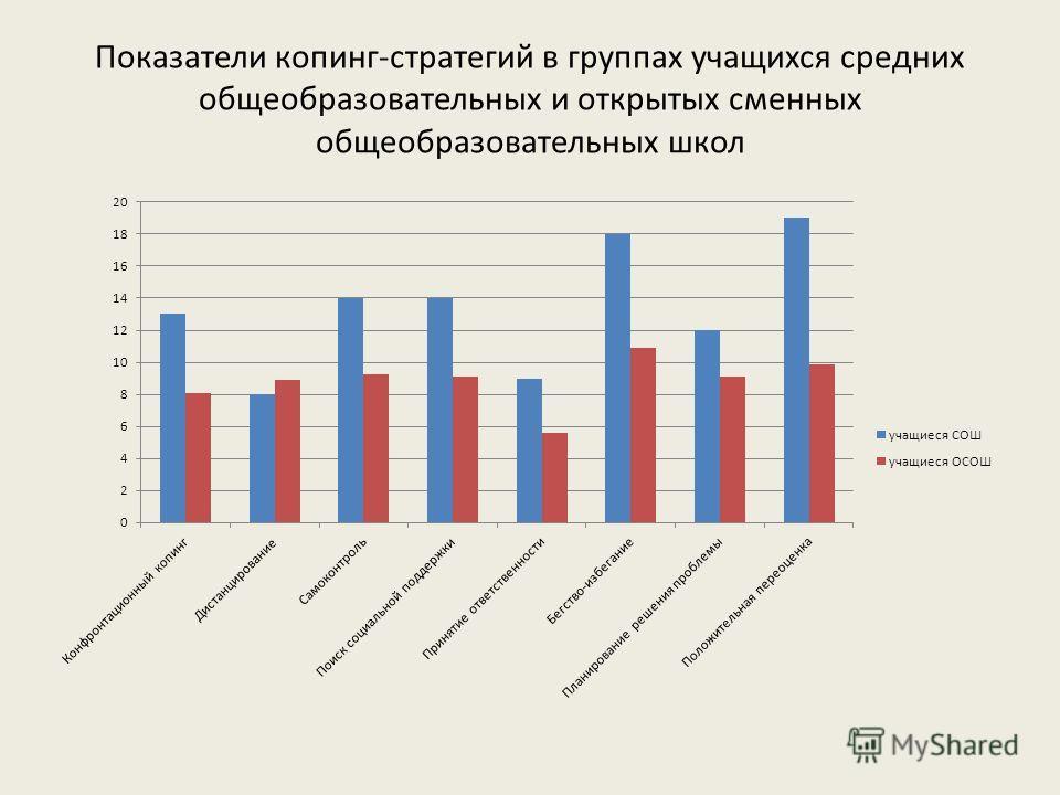 Показатели копинг-стратегий в группах учащихся средних общеобразовательных и открытых сменных общеобразовательных школ