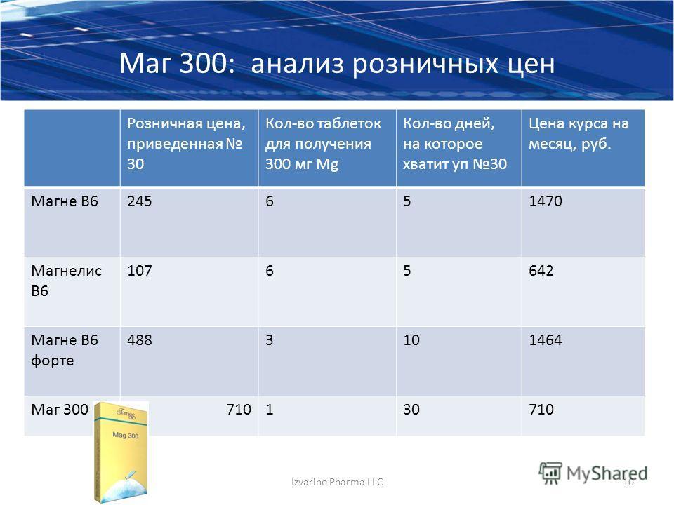 Маг 300: анализ розничных цен Розничная цена, приведенная 30 Кол-во таблеток для получения 300 мг Mg Кол-во дней, на которое хватит уп 30 Цена курса на месяц, руб. Магне В6245651470 Магнелис В6 10765642 Магне В6 форте 4883101464 Маг 300710130710 Izva