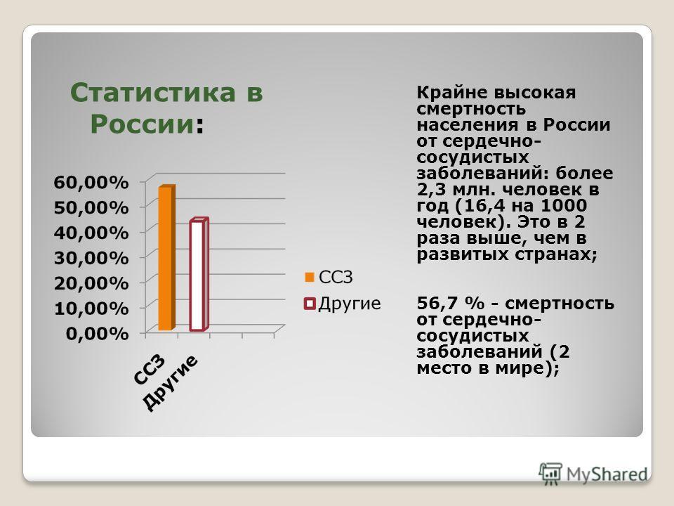 Крайне высокая смертность населения в России от сердечно- сосудистых заболеваний: более 2,3 млн. человек в год (16,4 на 1000 человек). Это в 2 раза выше, чем в развитых странах; 56,7 % - смертность от сердечно- сосудистых заболеваний (2 место в мире)