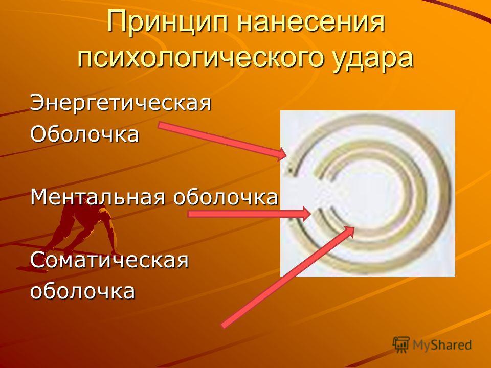 Принцип нанесения психологического удара Энергетическая Оболочка Ментальная оболочка Соматическаяоболочка