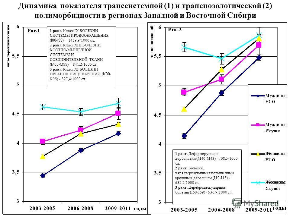 Динамика показателя транссистемной (1) и транснозологической (2) полиморбидности в регионах Западной и Восточной Сибири 1 ранг. Класс IX БОЛЕЗНИ СИСТЕМЫ КРОВООБРАЩЕНИЯ ( I00-I99) - 1459,9/1000 сл. 2 ранг. Класс XIII БОЛЕЗНИ КОСТНО-МЫШЕЧНОЙ СИСТЕМЫ И