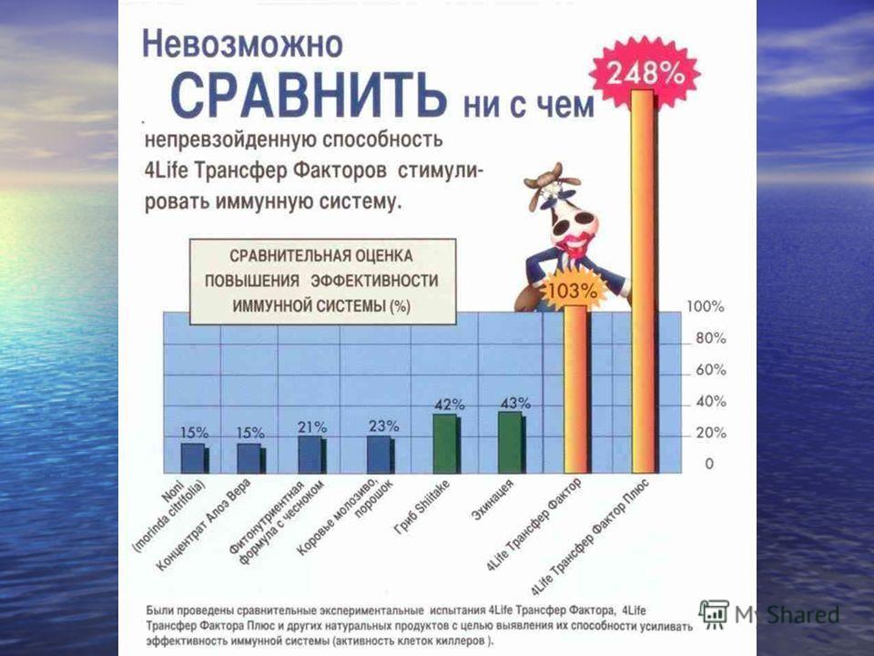 Индукция Индукция Супрессия Супрессия Антиген- специфичность специфичность Фракции Ттрансфер Факторов- различные программы