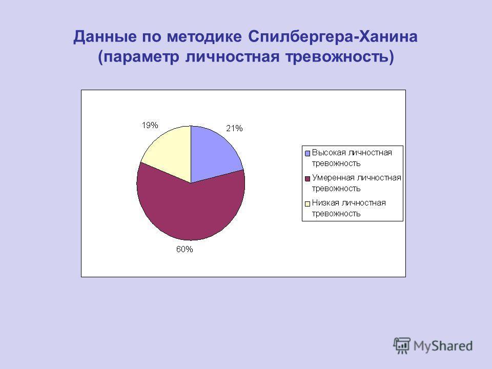 Данные по методике Спилбергера-Ханина (параметр личностная тревожность)