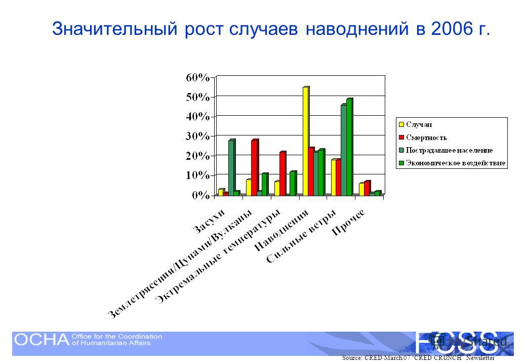 United Nations Disaster Assessment and Coordination FCSS Значительный рост случаев наводнений в 2006 г. Source: CRED March 07 CRED CRUNCH Newsletter