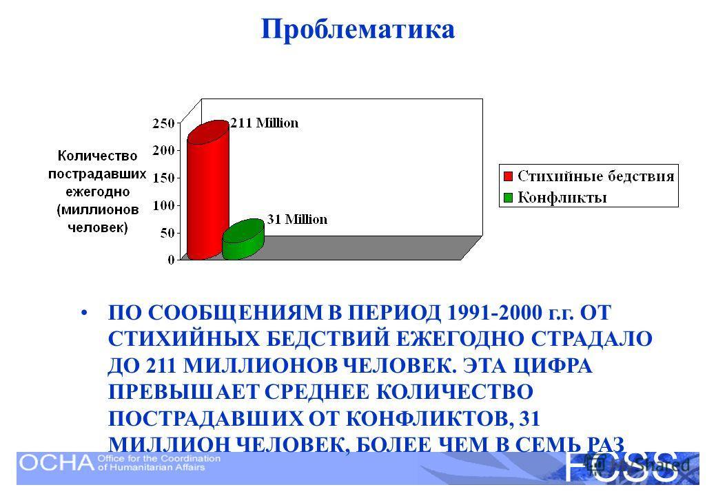 United Nations Disaster Assessment and Coordination FCSS Проблематика ПО СООБЩЕНИЯМ В ПЕРИОД 1991-2000 г.г. ОТ СТИХИЙНЫХ БЕДСТВИЙ ЕЖЕГОДНО СТРАДАЛО ДО 211 МИЛЛИОНОВ ЧЕЛОВЕК. ЭТА ЦИФРА ПРЕВЫШАЕТ СРЕДНЕЕ КОЛИЧЕСТВО ПОСТРАДАВШИХ ОТ КОНФЛИКТОВ, 31 МИЛЛИО