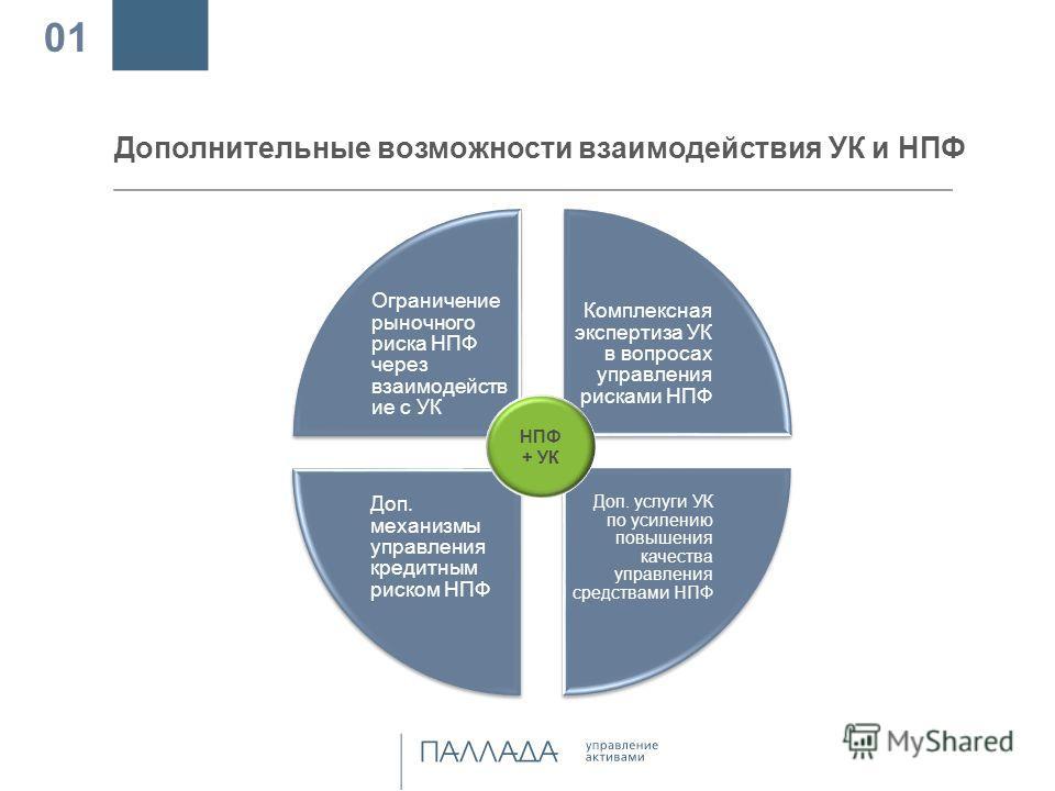 Дополнительные возможности взаимодействия УК и НПФ 01 Ограничение рыночного риска НПФ через взаимодействие с УК Комплексная экспертиза УК в вопросах управления рисками НПФ Доп. услуги УК по усилению повышения качества управления средствами НПФ Доп. м
