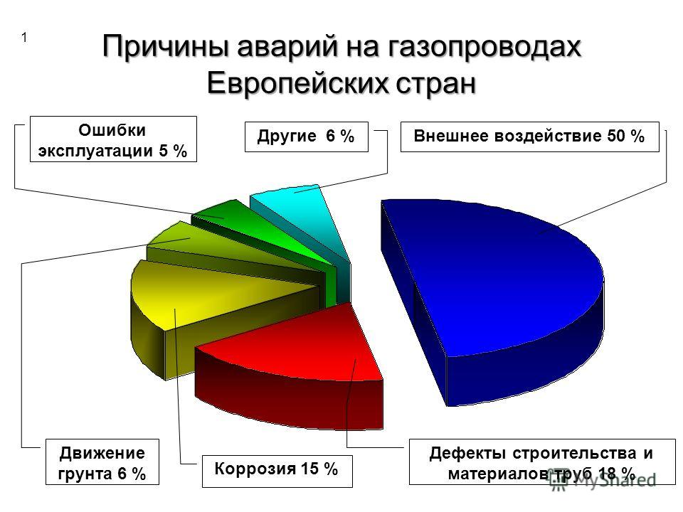 Причины аварий на газопроводах Европейских стран Внешнее воздействие 50 %Другие 6 % Дефекты строительства и материалов труб 18 % Коррозия 15 % Движение грунта 6 % Ошибки эксплуатации 5 % 1