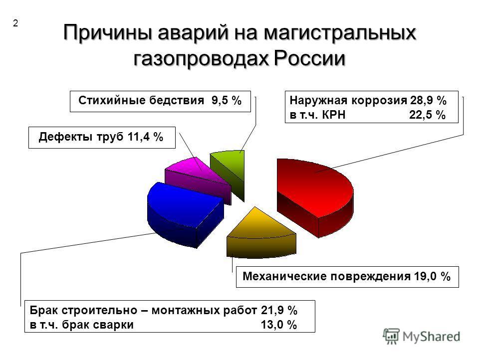 Причины аварий на магистральных газопроводах России Брак строительно – монтажных работ 21,9 % в т.ч. брак сварки 13,0 % Механические повреждения 19,0 % Наружная коррозия 28,9 % в т.ч. КРН 22,5 % Стихийные бедствия 9,5 % Дефекты труб 11,4 % 2