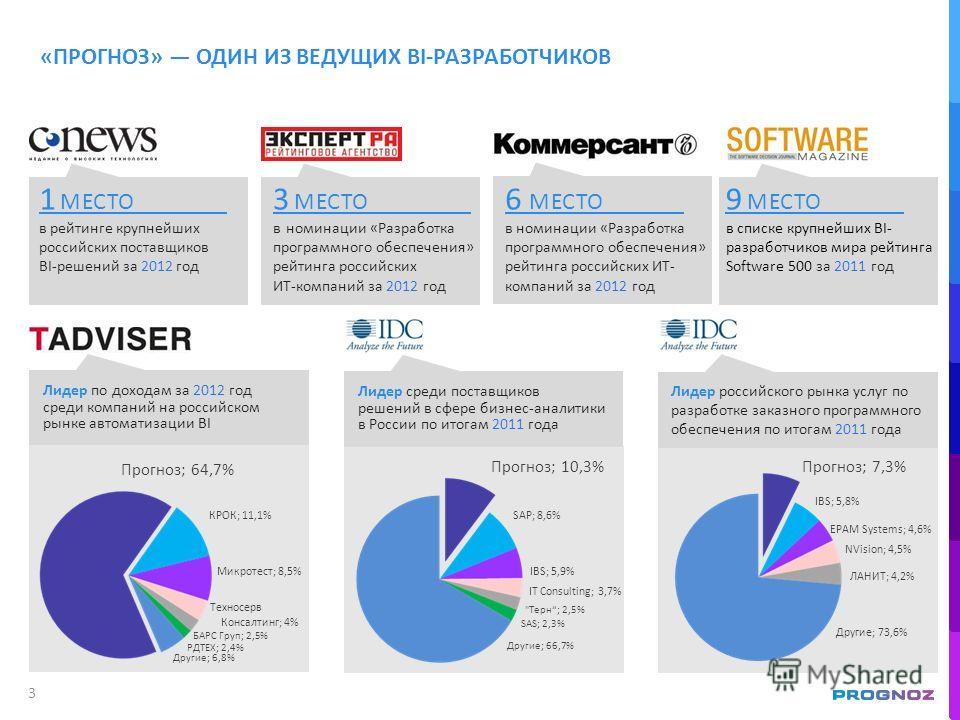 в рейтинге крупнейших российских поставщиков BI-решений за 2012 год 1 МЕСТО «ПРОГНОЗ» ОДИН ИЗ ВЕДУЩИХ BI-РАЗРАБОТЧИКОВ 3 МЕСТО 6 МЕСТО в номинации «Разработка программного обеспечения» рейтинга российских ИТ- компаний за 2012 год Лидер среди поставщи