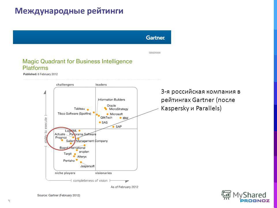 Международные рейтинги 3-я российская компания в рейтингах Gartner (после Kaspersky и Parallels) 4