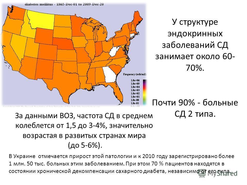 У структуре эндокринных зоболеваний СД занимает около 60- 70%. Почти 90% - больные СД 2 типа. За данными ВОЗ, частота СД в среднем колеблется от 1,5 до 3-4%, значительно возрастая в развитых странах мира (до 5-6%). В Украине отмечается прирост этой п