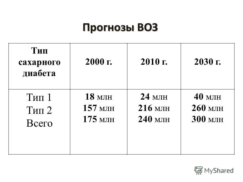 Тип сахарного диабета 2000 г.2010 г.2030 г. Тип 1 Тип 2 Всего 18 млн 157 млн 175 млн 24 млн 216 млн 240 млн 40 млн 260 млн 300 млн Прогнозы ВОЗ