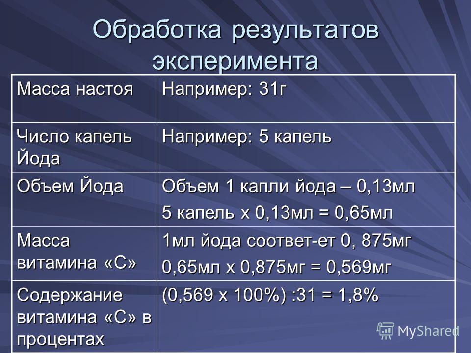 Обработка результатов эксперимента Масса настоя Например: 31 г Число капель Йода Например: 5 капель Объем Йода Объем 1 капли йода – 0,13 мл 5 капель х 0,13 мл = 0,65 мл Масса витамина «С» 1 мл йода соотвот-от 0, 875 мг 0,65 мл х 0,875 мг = 0,569 мг С