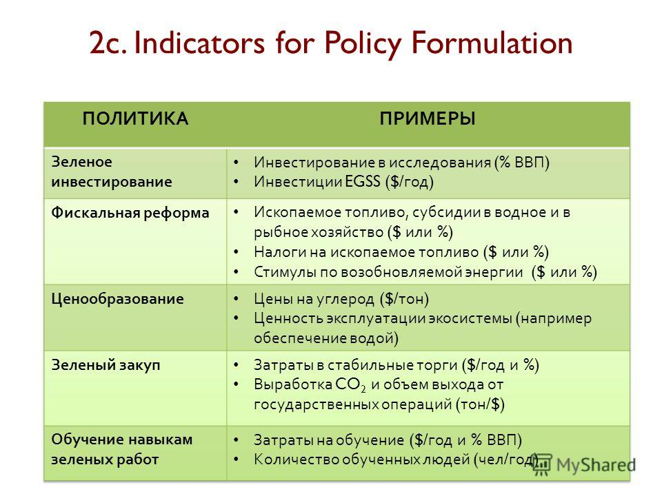 2c. Indicators for Policy Formulation