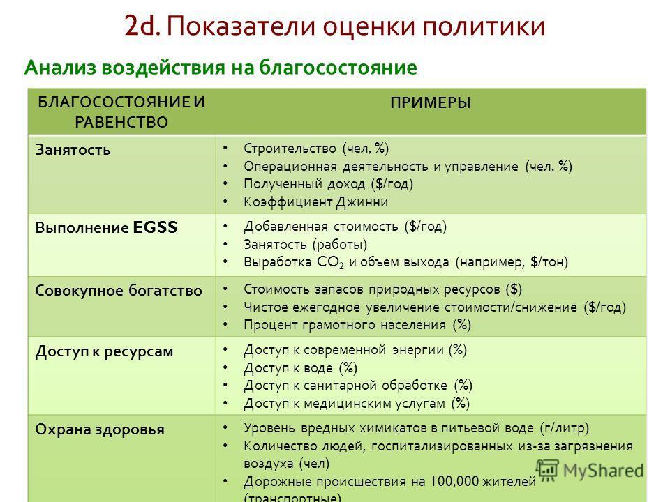 2d. Показатели оценки политики Анализ воздействия на благосостояние